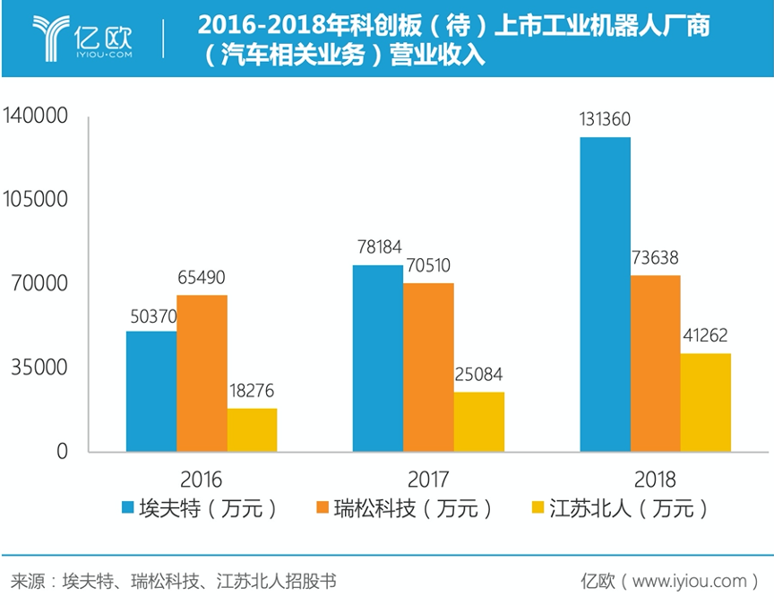 庞大的中国汽车工业 正在培育哪些本土工业机器人巨头?