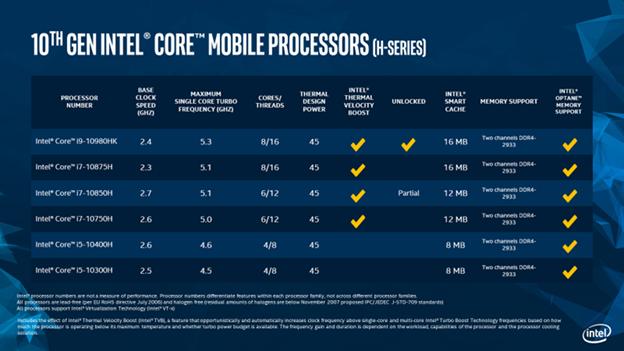 第十代智能英特尔酷睿™ 高性能移动版处理器,游戏5GHz新时代