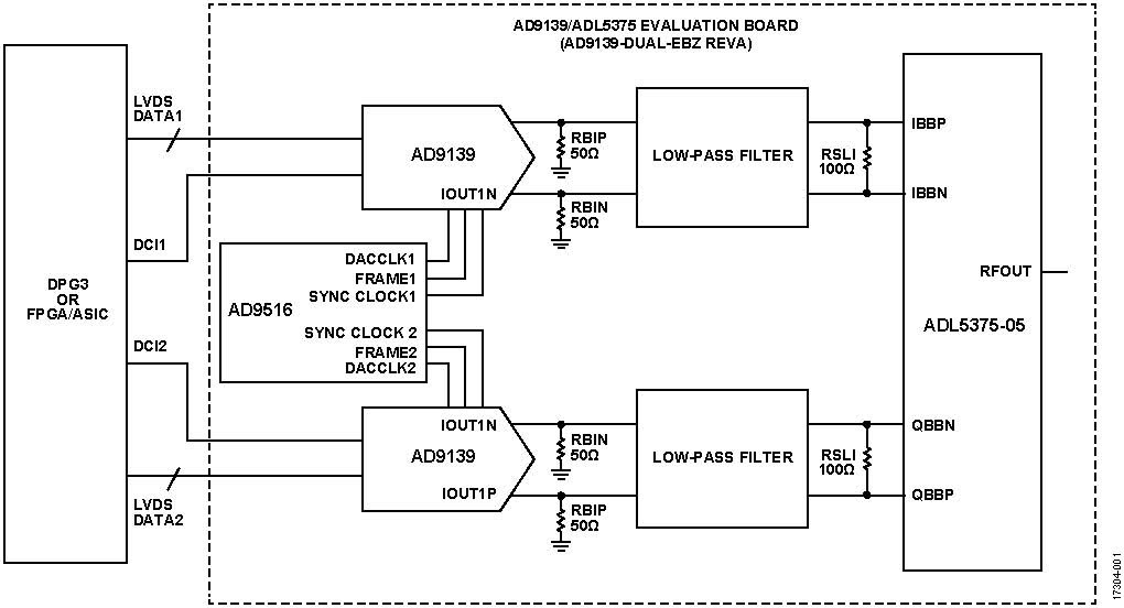 使用两个具有多DAC同步功能的AD9139器件进行宽带基带I/Q发射器设计