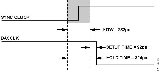 ADI技术文章图4 - 使用两个具有多DAC同步功能的AD9139器件进行宽带基带IQ发射器设计.jpg