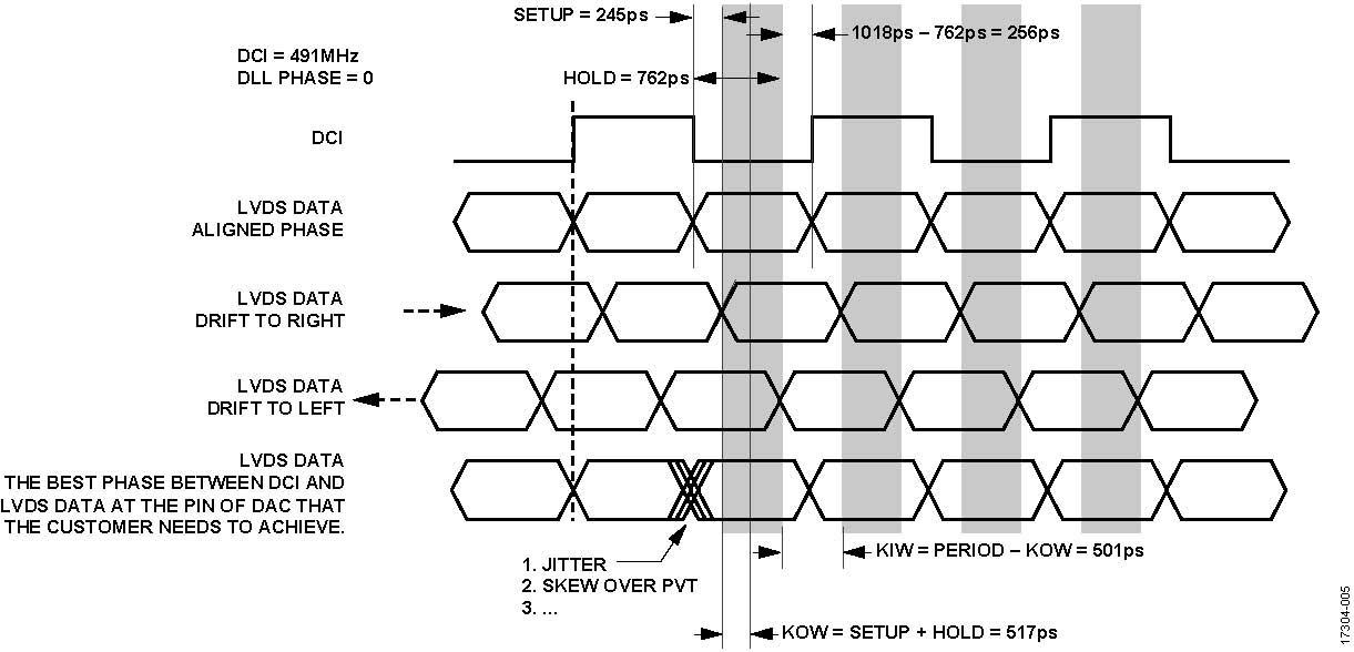 ADI技术文章图5 - 使用两个具有多DAC同步功能的AD9139器件进行宽带基带IQ发射器设计.jpg