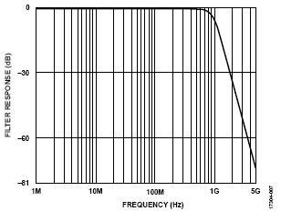 ADI技术文章图7 - 使用两个具有多DAC同步功能的AD9139器件进行宽带基带IQ发射器设计.jpg