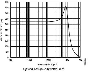 ADI技术文章图8 - 使用两个具有多DAC同步功能的AD9139器件进行宽带基带IQ发射器设计.jpg