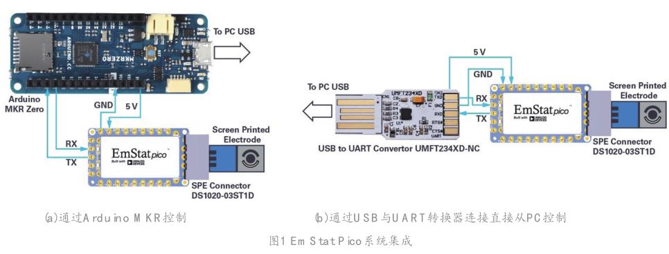 EmStat Pico:支持软件运行的嵌入式小型电化学恒电势器系统化模块