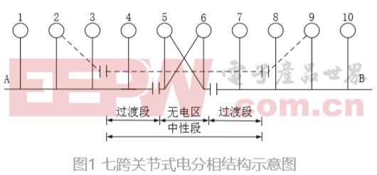 基于高通滤波器的地面自动过分相的过电压抑制