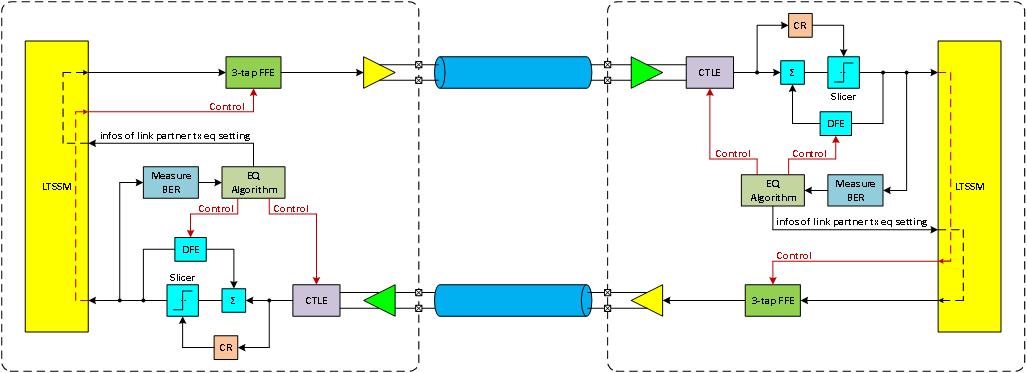 PCIe Gen3/Gen4接收端链路均衡测试