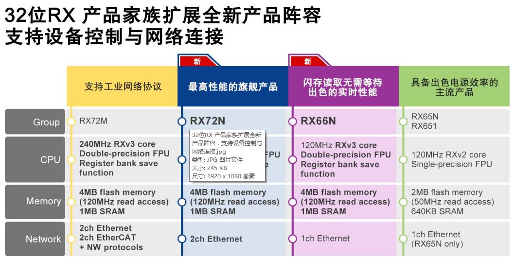 瑞萨电子推出全新32位RX72N和RX66N MCU, 可同时实现设备控制与网络连接,适用于工业自动化设备