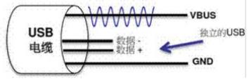快充过程中电源适配器与手机是如何通信的?