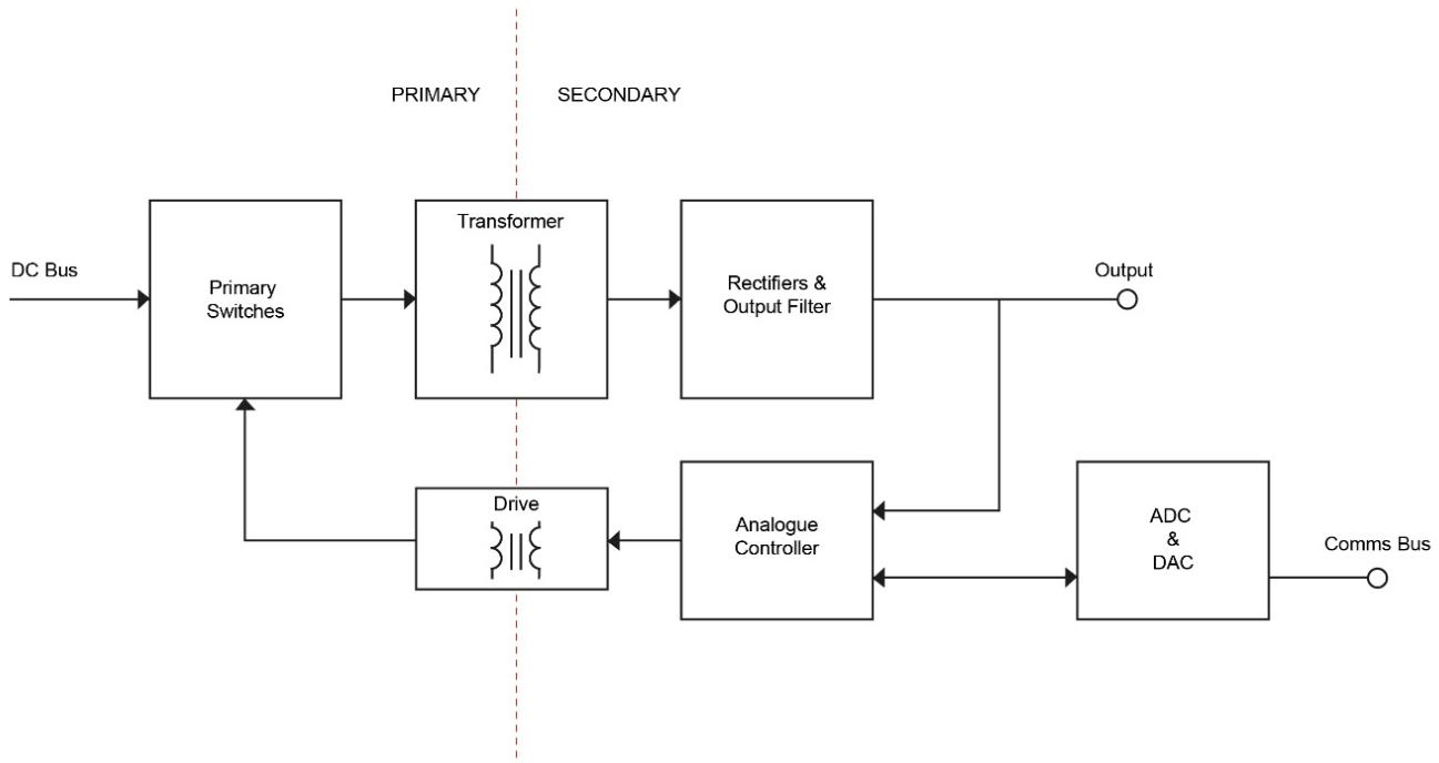 电源中的数字控制为工业4.0和物联网应用增添价值