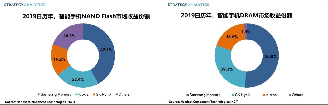 2019日历年,三星以47%的收益份额引领智能手机存储芯片市场