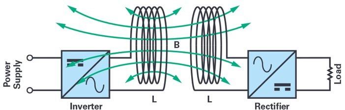 ADI技术文章图5 - 适用于滑环应用的60 GHz无线数据互联.jpg