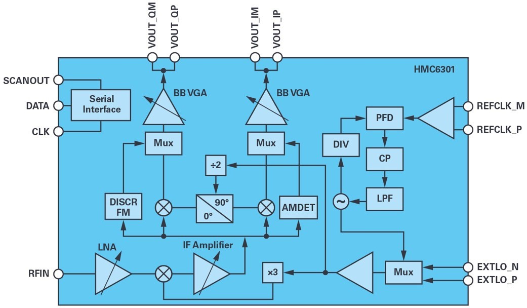 ADI技术文章图8 - 适用于滑环应用的60 GHz无线数据互联.jpg