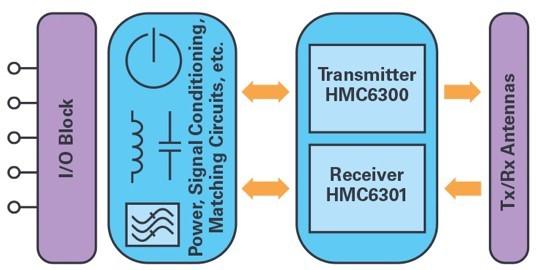 ADI技术文章图9 - 适用于滑环应用的60 GHz无线数据互联.jpg