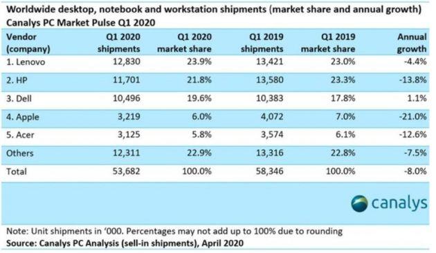 Canalys:2020年Q1全球PC需求飙升 但出货量减少8%