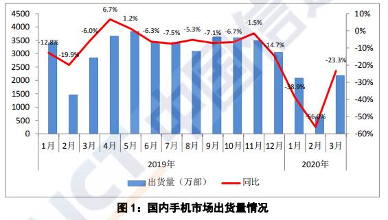 3月中国智能手机出货量2102.9万部 同比下降21.9%