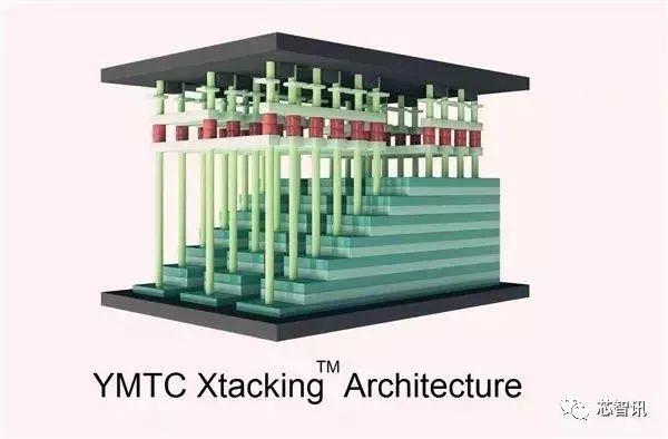 长江存储突破128层QLC闪存:单颗容量1.33Tb、最快年底量产