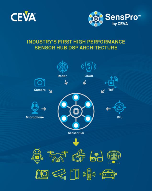 CEVA发布业界首个高性能传感器中枢DSP架构