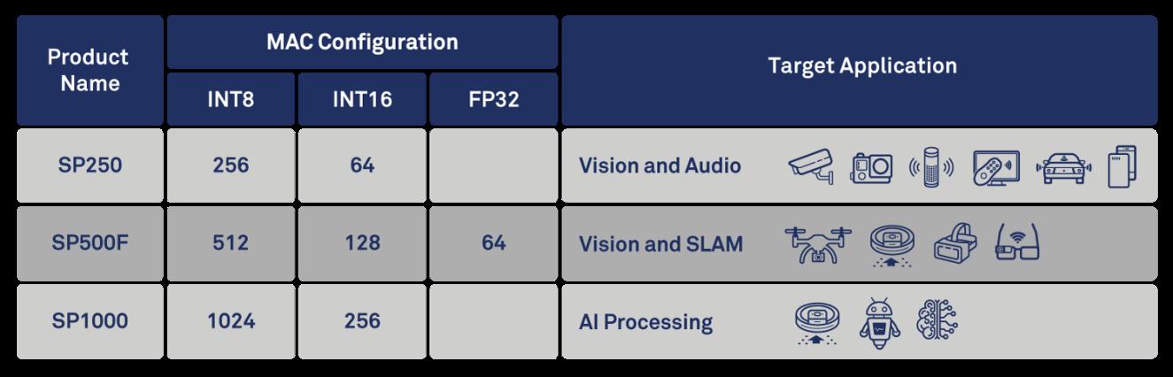 267b. CEVA_SensPro-configuration-table.png