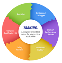 TASKING针对英飞凌第三代AURIX微控制器推出多核开发环境