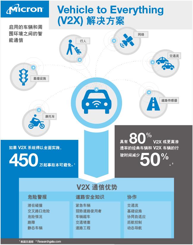 """当汽车开始""""交谈""""时,交通事故、尾气排放和拥堵问题将迎刃而解"""