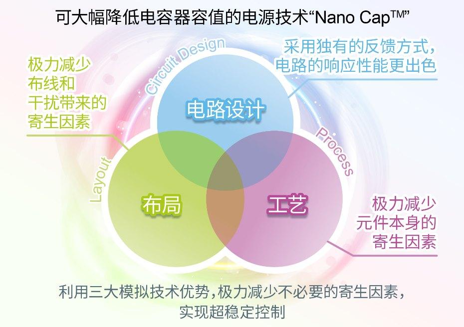 "ROHM确立可大幅降低电容器容值的电源技术""Nano Cap™"""