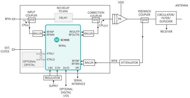 5G通信技术的设计对功率放大器具有哪些设计要求