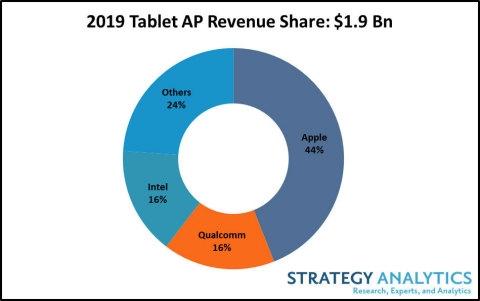 苹果统治平板处理器市场:份额超高通、Intel之和