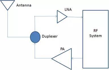 无线设计中LNA和PA的基本原理