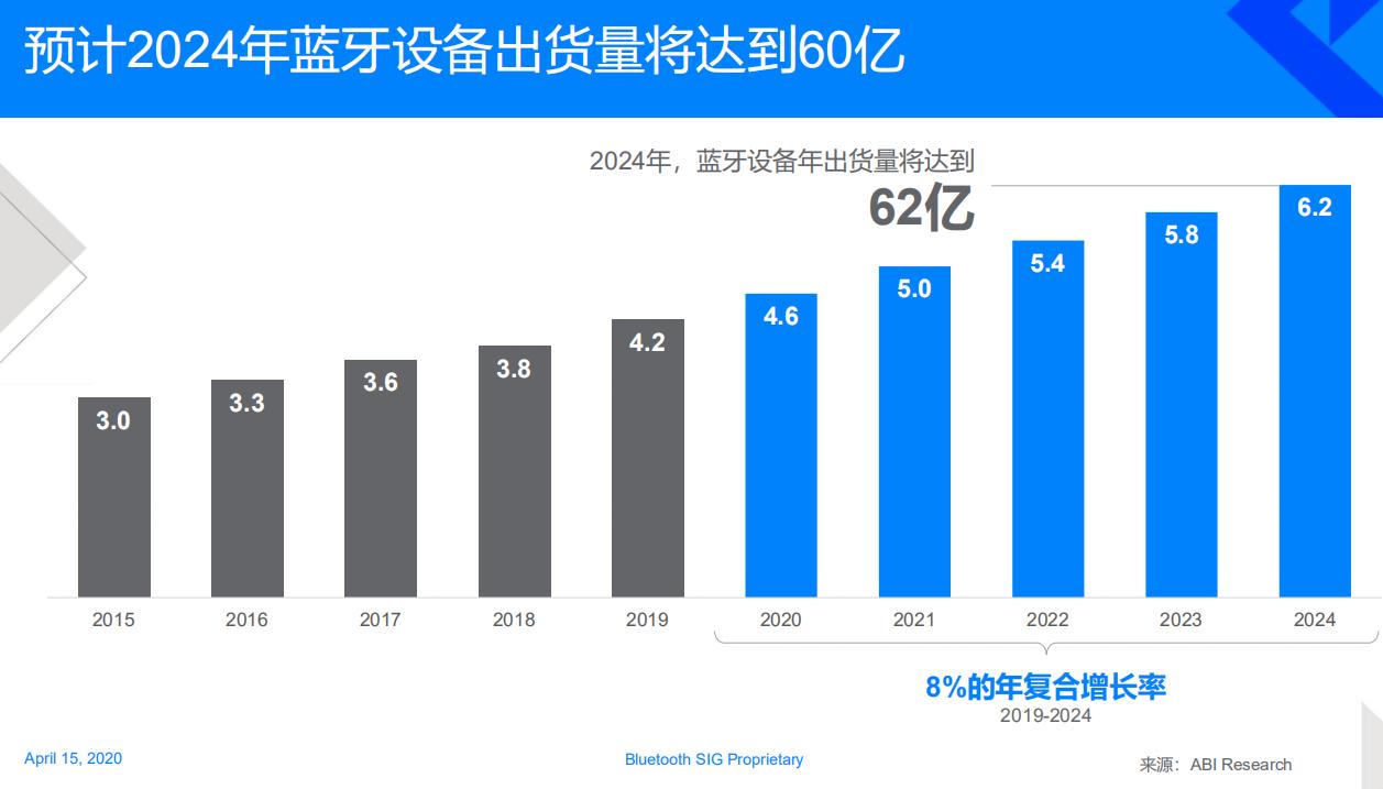 蓝牙设备2024年将出货62亿,低功耗音频、寻向定位等成新推手