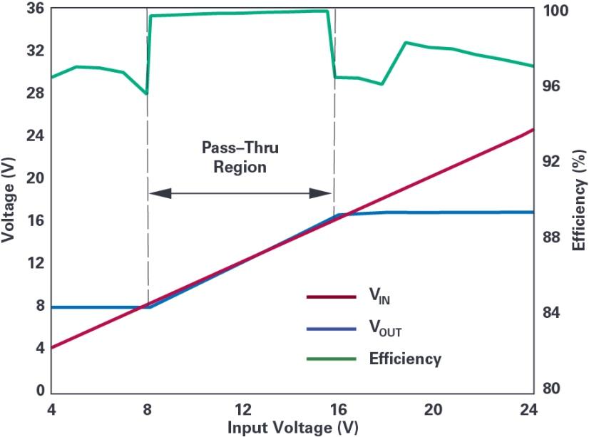 ADI技术文章图2 - 4开关降压-升压控制器,具备直通功能,可以消除开关噪声.jpg