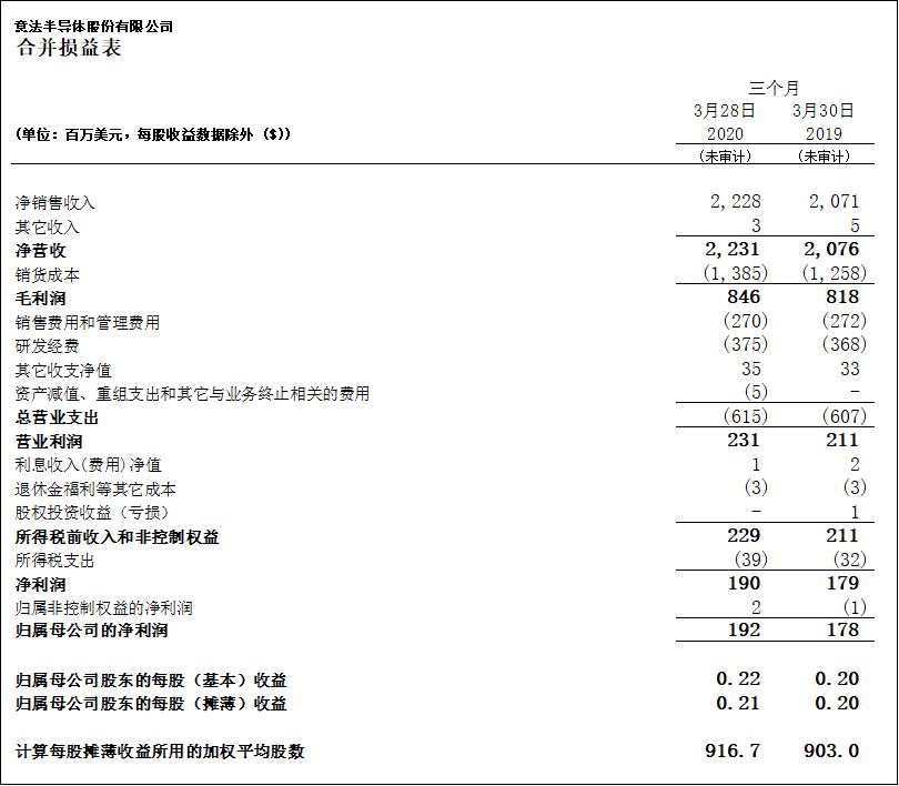 意法半导体公布2020年第一季度财报
