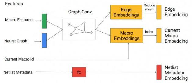 谷歌研究人员利用深度强化学习来优化芯片设计