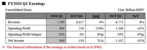 SK海力士第一季度实现净利润37亿元 同比减少41%