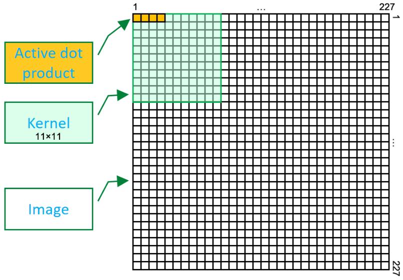 实测!AlexNet卷积核在FPGA占90%资源仍跑750MHz 算力达288万张图像/秒