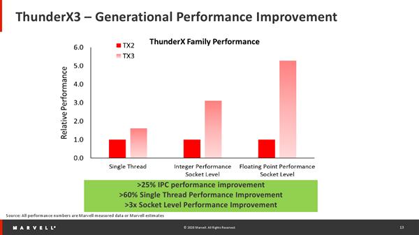 Marvell ThunderX3处理器解析:96核心384线程、ARM芯片之王