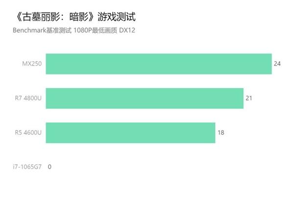 联想曝光27W满血版锐龙7 4800U:性能飙升34.4%、直逼酷睿i9