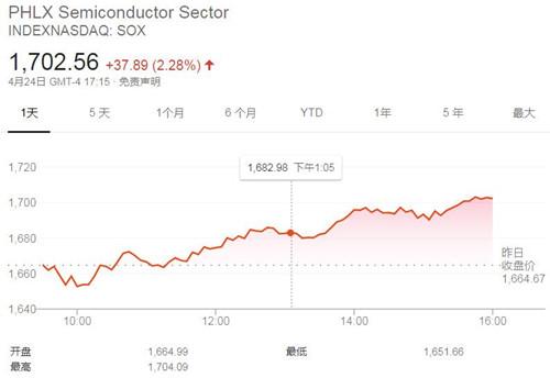 美国三大股指周五收高 费城贝投国际指数上涨2.28%