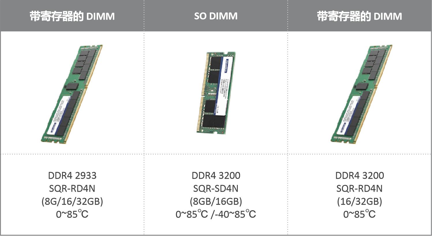 研华SQRAM DDR4 3200/2933内存解决方案 助力高性能计算应用