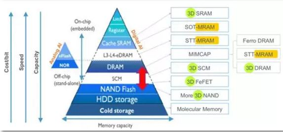 MRAM、PCM和ReRAM,下一代的存储器会是谁?