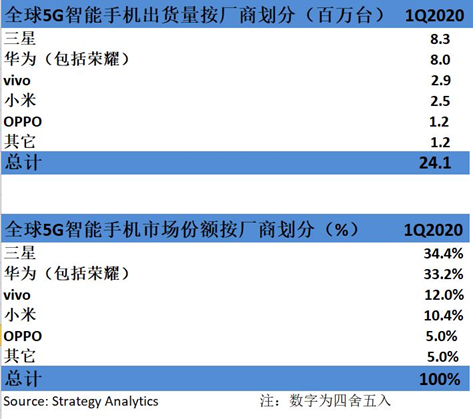Strategy Analytics:2020年Q1,三星&华为全球5G智能手机市场份额占总份额的68%