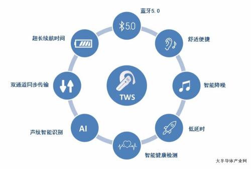 上海华力深耕40纳米射频工艺 全面布局蓝牙应用领域