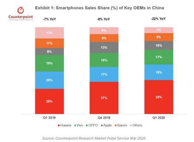iPhone第一季度在中国销量仅下滑1% iPhone 11最畅销