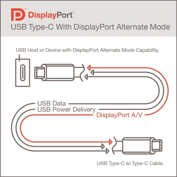官宣!USB4与DP2.0接口合体了:80Gbps带宽、可传输16K视频
