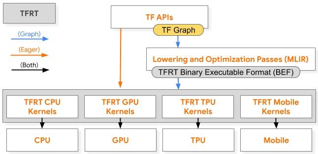 谷歌开源更快、更高效的 TensorFlow 运行时 TFRT