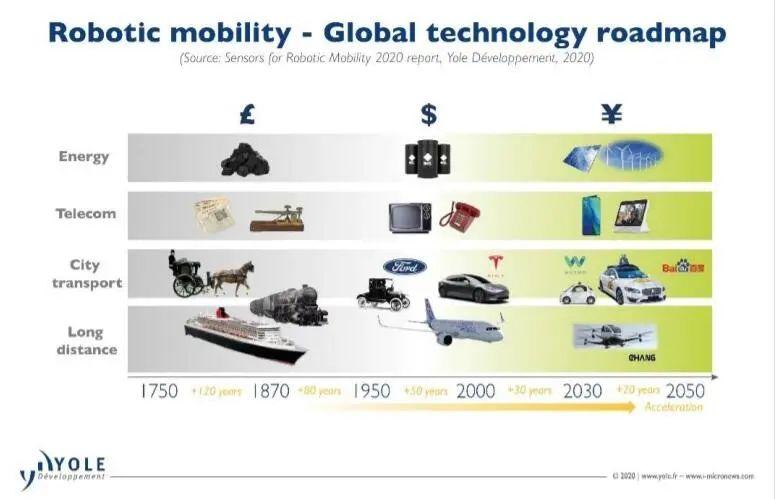 自动驾驶传感器未来15年的年复合增长率高达51%