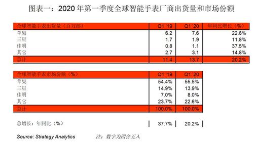 Strategy Analytics:2020年第一季度全球智能手表出货量同比增长20%,达到1370万