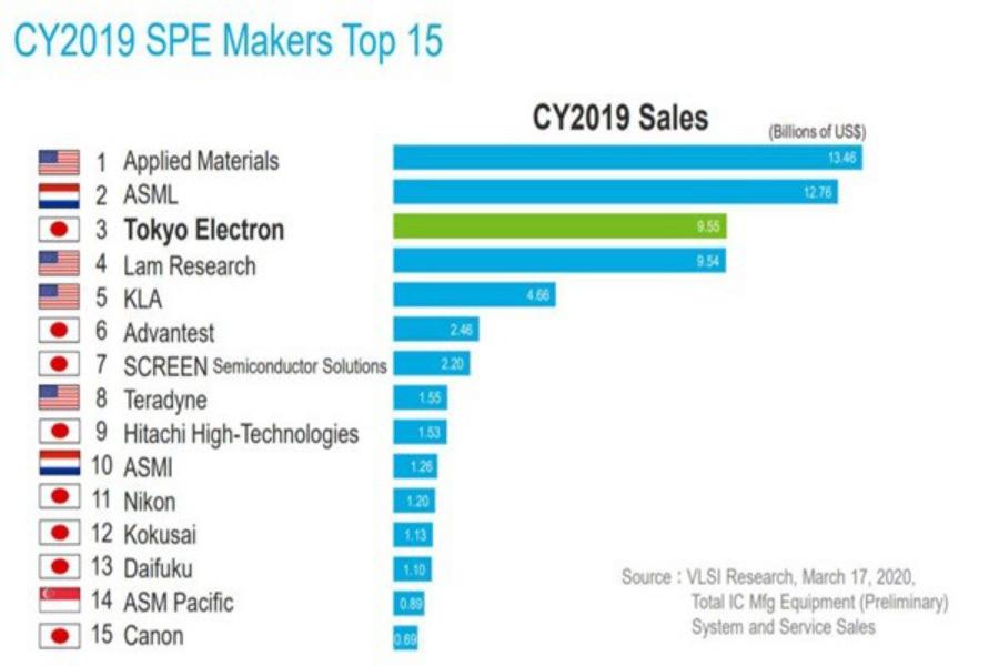全球半導體設備供應商首季創下積極業績
