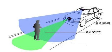 毫米波FMCW雷达测距、测速原理、应用