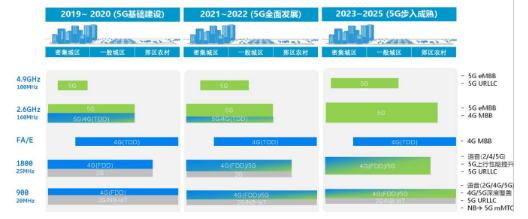 毫米波在5G时代移动通信网络中的应用场景介绍