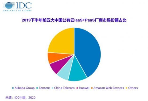 IDC:2019下半年阿里、腾讯、中国电信IaaS+PaaS及IaaS位居市场前三